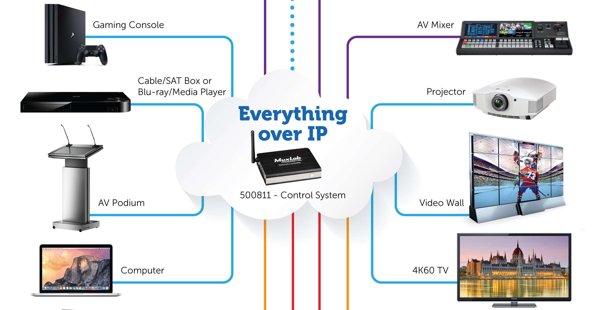 Mindstec Distribution | UAE